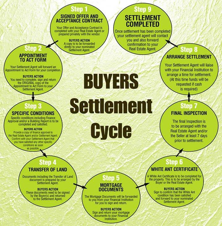 Buyer Settlement Process
