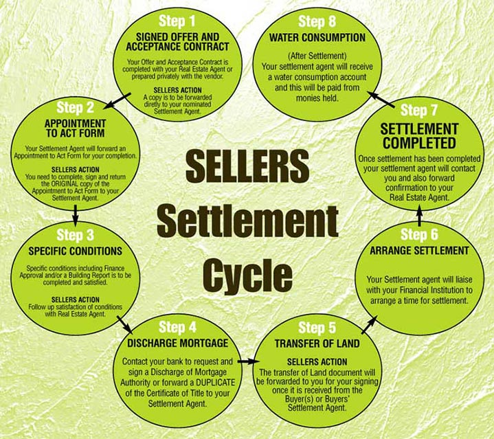 Sellers Settlement Process